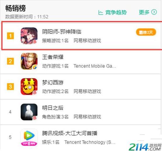 阴阳师再次登顶IOS畅销榜 官方6666金币以资鼓励
